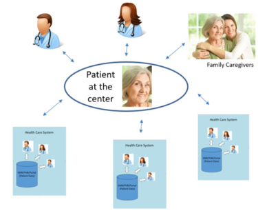 Patient-directed sharing